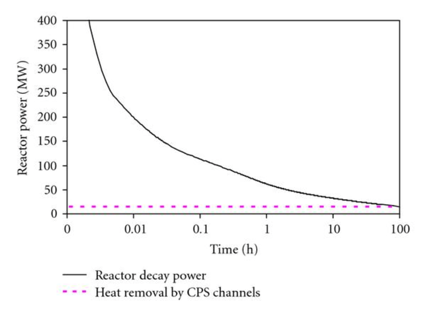 Comparison of reactor decay heat with capacity of heat