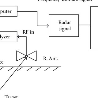 (PDF) Signal Processing of Ground Penetrating Radar Using