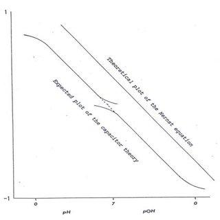 (PDF) On Calibration of pH Meters