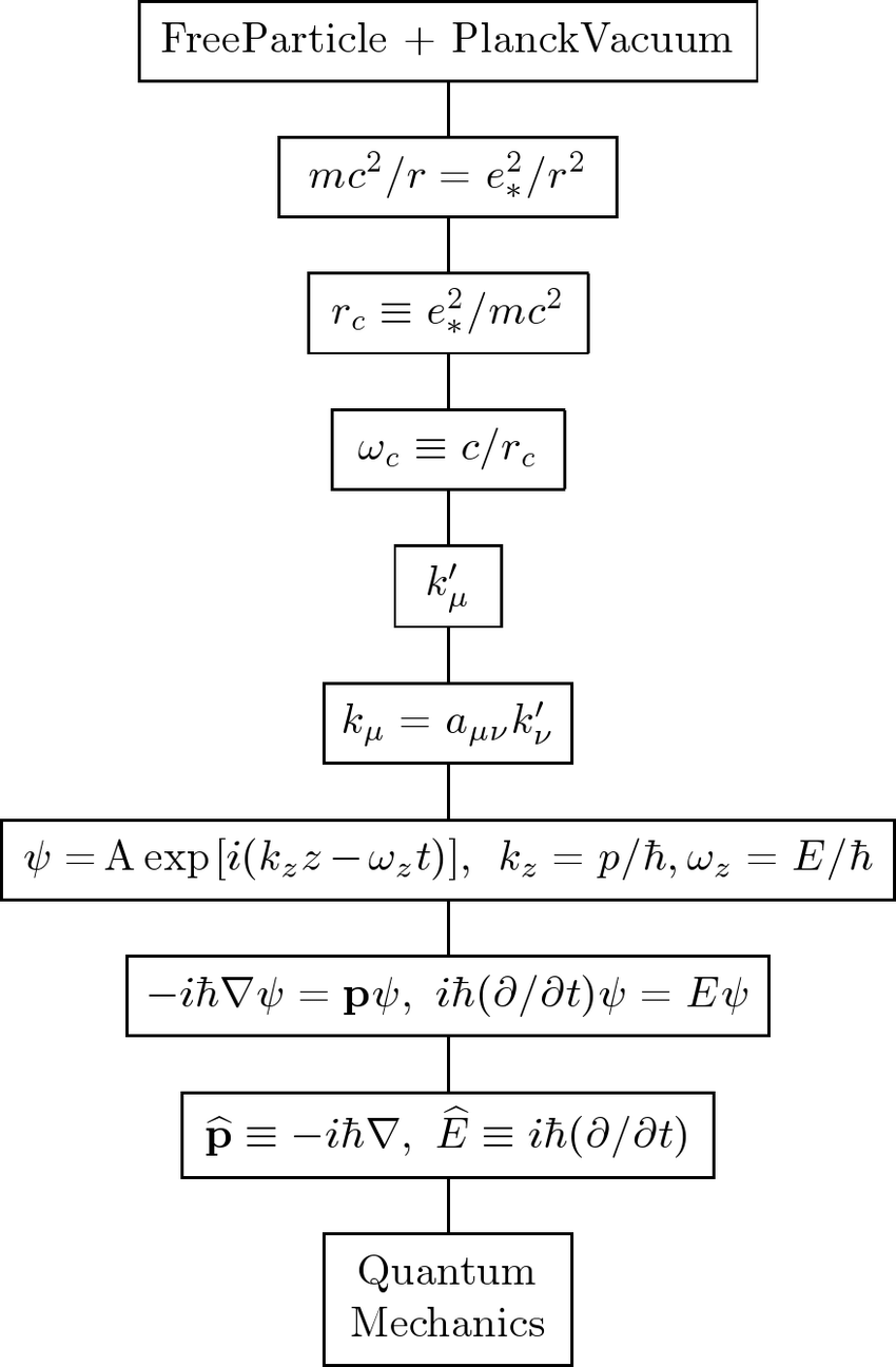 medium resolution of the flow diagram traces the particle vacuum interaction to the compton radius r c and