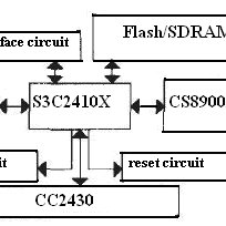 Functional block diagram of safety management system for
