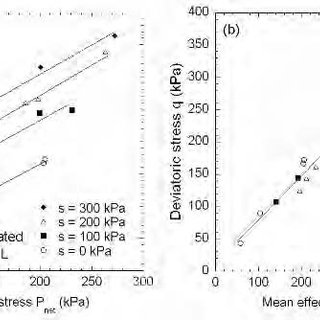 Theoretical and Numerical Unsaturated Soil Mechanics
