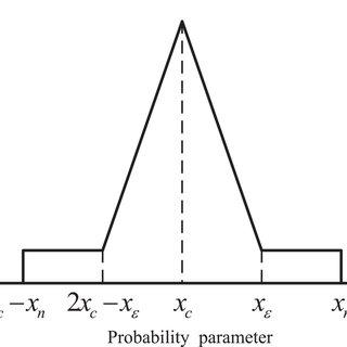 Fuzzy modeling, maximum likelihood estimation, and Kalman