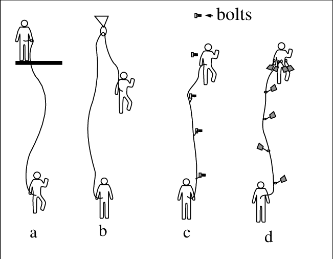 Styles of rock climbing. a) Top roping, b) Gym Climbing, c
