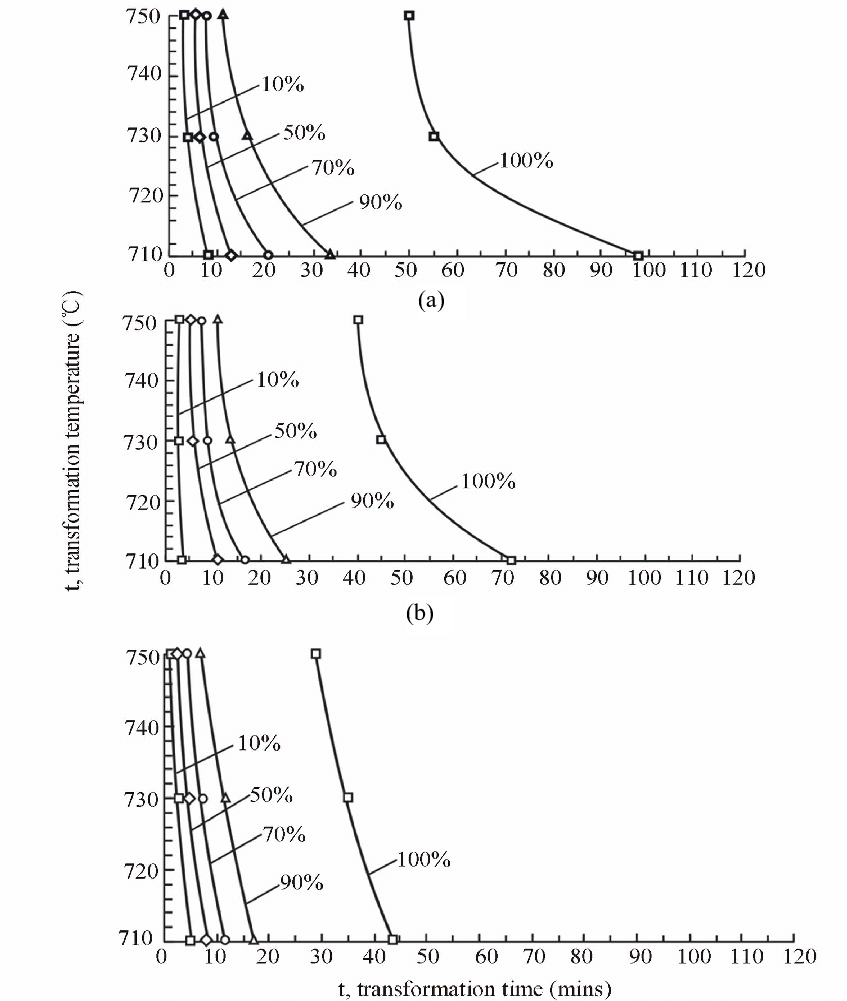 medium resolution of the isothermal kinetic diagrams for hydrogen induced reverse phase transformation in r 2 fe 14 b