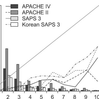 (PDF) Validation of the APACHE IV model and its comparison