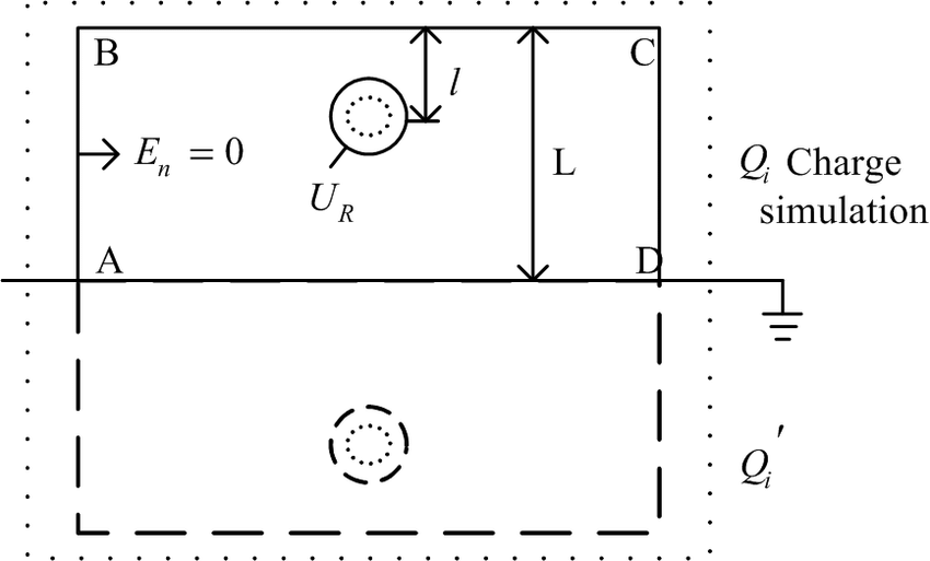 Schematic diagram of the charge simulation method