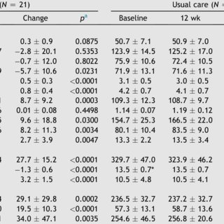 (PDF) Benefits of exercise training and the correlation