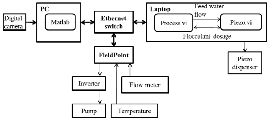 Block diagram of the monitoring and control system