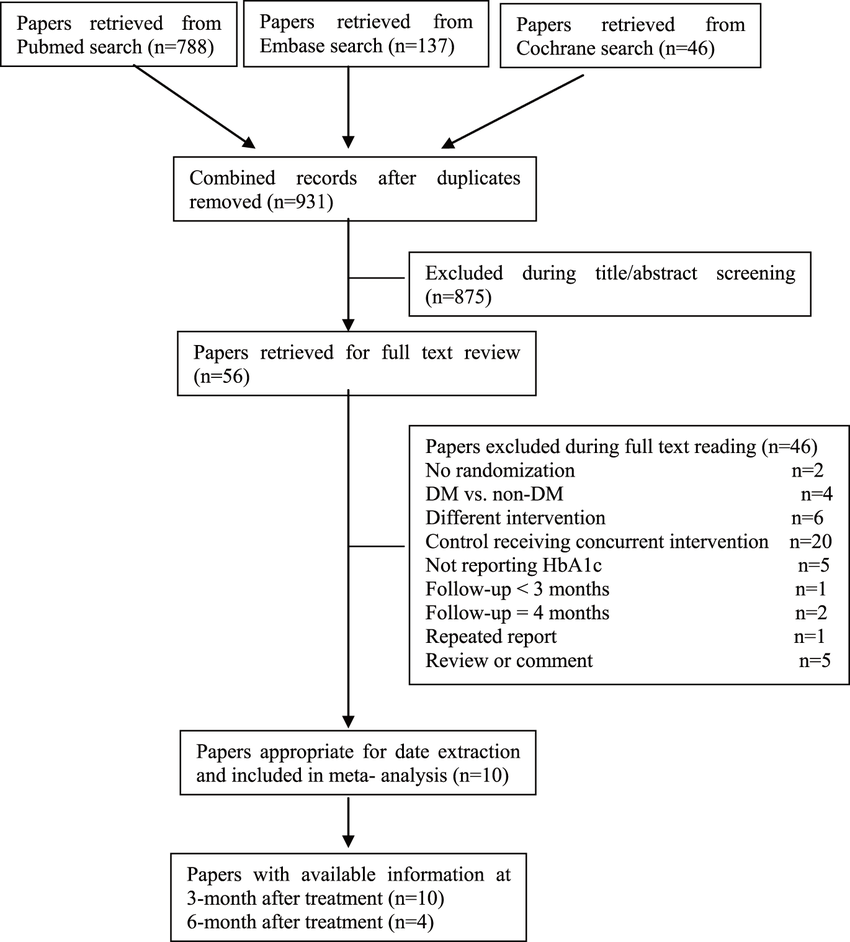 hight resolution of flow diagram of the trials search and selection process