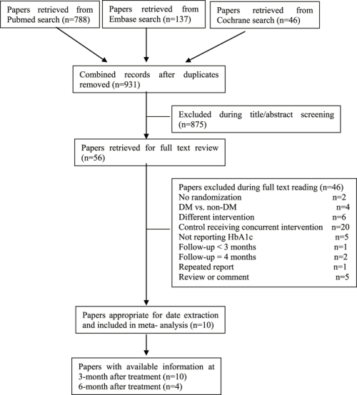 small resolution of flow diagram of the trials search and selection process