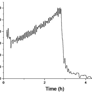 Filtering using a moving-average Savitzky-Golay filter