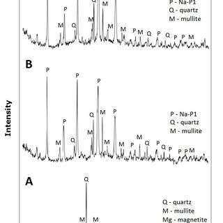Adsorption of benzene, toluene and p-xylene (BTX) by Na-P1