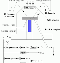 schematic diagram of the experimental set up including the drifts apparatus the o 3 [ 850 x 975 Pixel ]