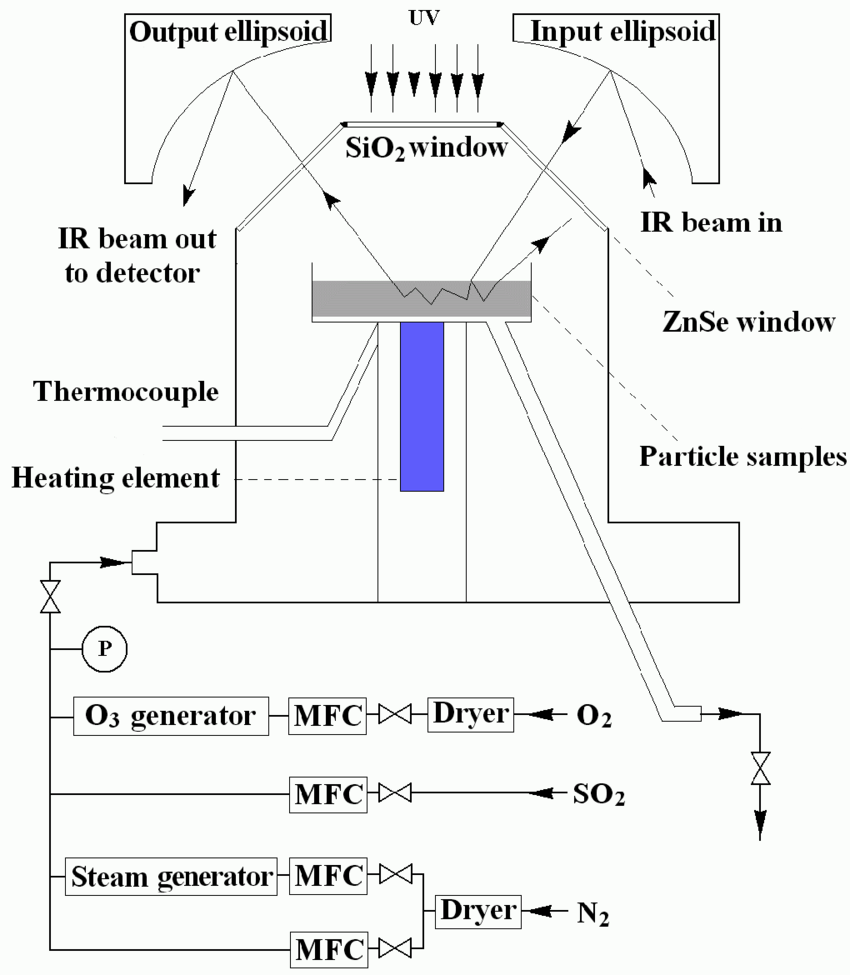 medium resolution of schematic diagram of the experimental set up including the drifts apparatus the o 3