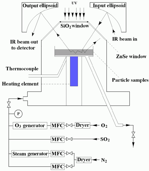 small resolution of schematic diagram of the experimental set up including the drifts apparatus the o 3