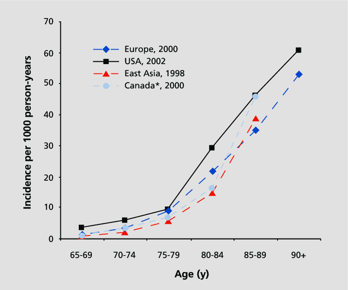 Age-specific incidence of Alzheimer's disease (per 1000