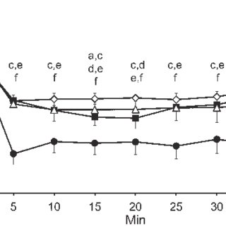 Vital signs monitoring during isoflurane anesthesia in