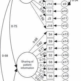 (PDF) Nurse-Physician Collaboration Scale: Development and
