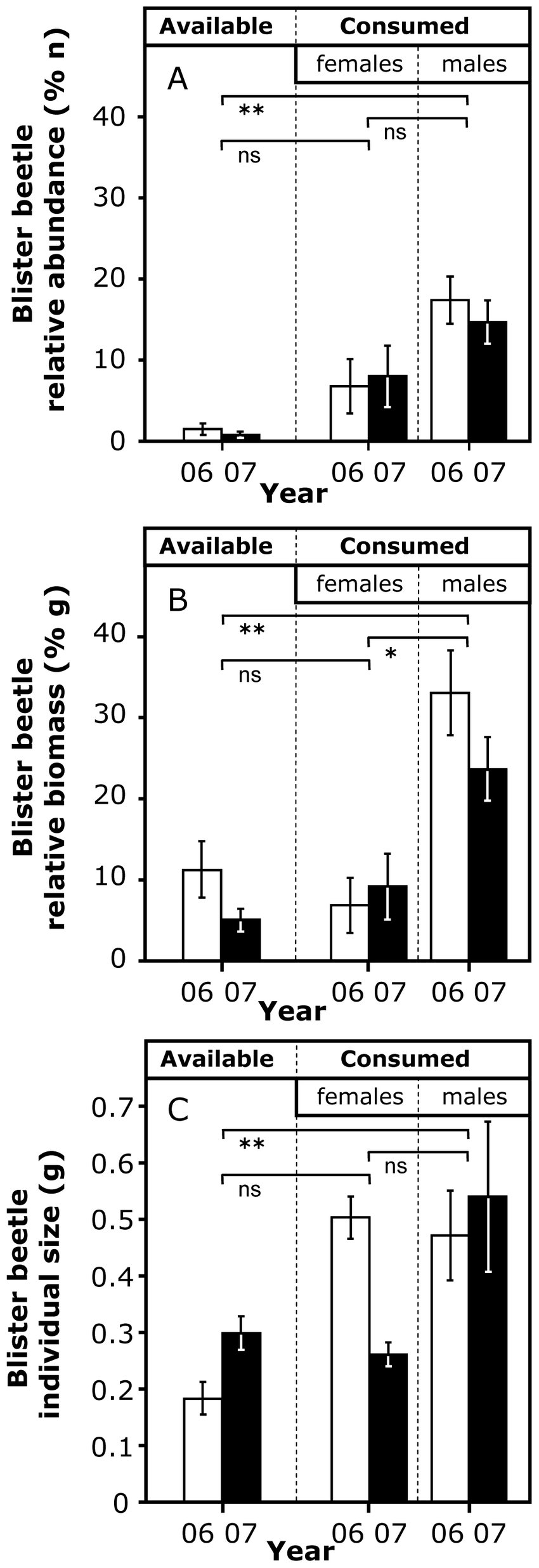 medium resolution of blister beetle relative abundance a and biomass b in relation to download scientific diagram