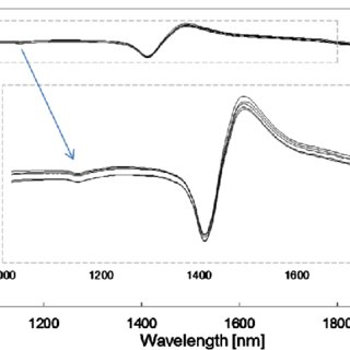 (PDF) On-Line Measurement of the Chemical Oxygen Demand in
