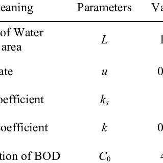 Solutions of water quality model with stochastic process