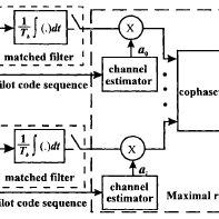 (PDF) Improving Capacity of soft Handoff Performance in