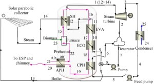 Material flow diagram for hybrid solar–biomass power plant