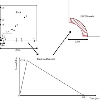 Yield surface and softening curve for the Rankine rotating
