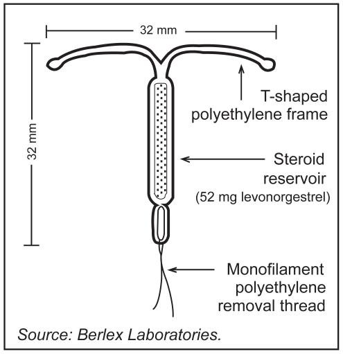Levonorgestrel-releasing intrauterine system (LNG-IUS ...