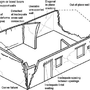(PDF) Observations of the performance of earth buildings