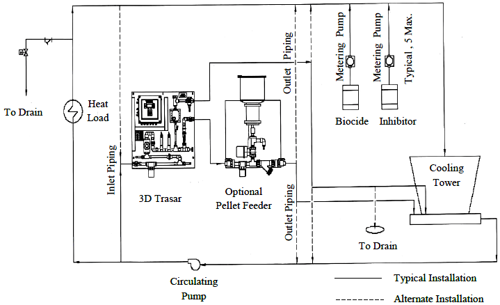 Typical instulation of the 3D TRASAR in the chilled water