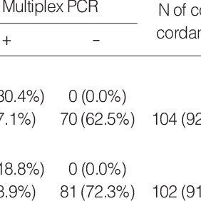 (PDF) Evaluation of Seeplex TM Pneumobacter Multiplex PCR