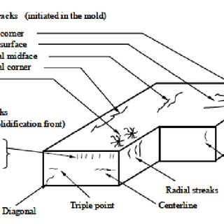 Schematic type and location cracks defects, related to