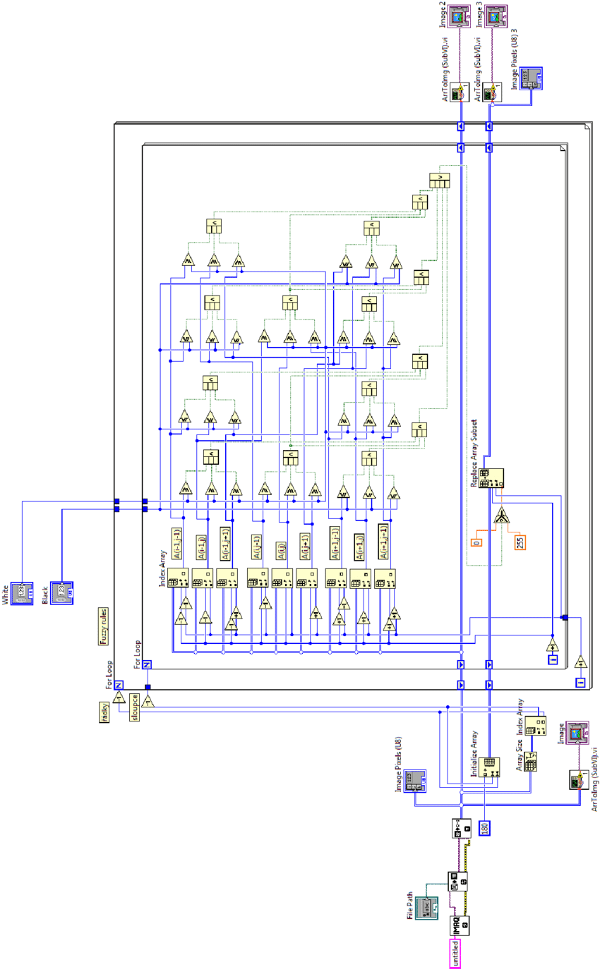 hight resolution of block diagram of the test program in labview