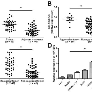 MiR-130b promotes EMT by suppressing PPAR- γ expression in