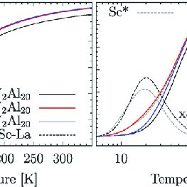 Left, heat capacities C V (T) calculated from DFT and LDC