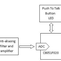 (PDF) ZIGBEE Based Voice Control System for Smart Home