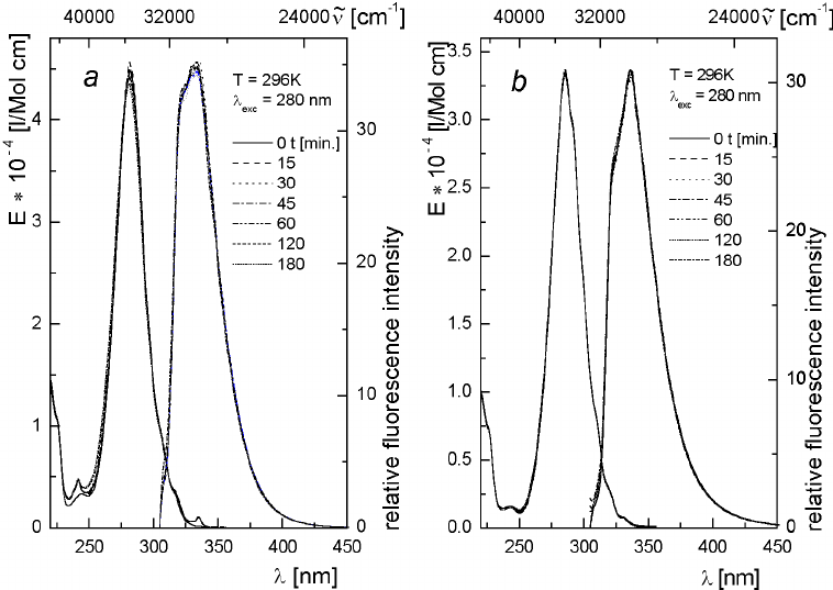 Absorption and fluorescence spectra of CDMA (Fig. 4a) and