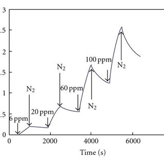 Fabrication process: (a) CNT electron emitters, (b) glass