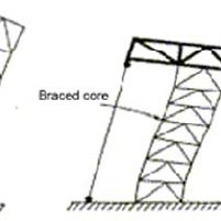 (PDF) THE USE OF OUTRIGGER AND BELT TRUSS SYSTEM FOR HIGH
