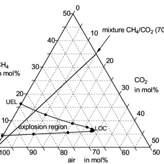 Explosion region of methane-carbon dioxide-air mixture
