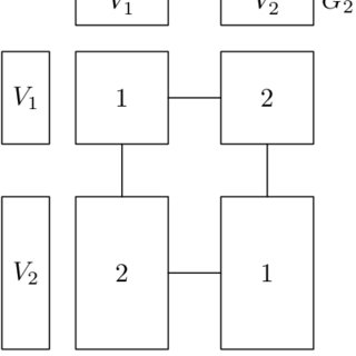 (PDF) Equitable coloring of graph product