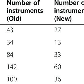 (PDF) Reducing otolaryngology surgical inefficiency via