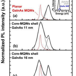 BF TEM, HRTEM, and HAADF STEM images of GaAs/GaInAs core