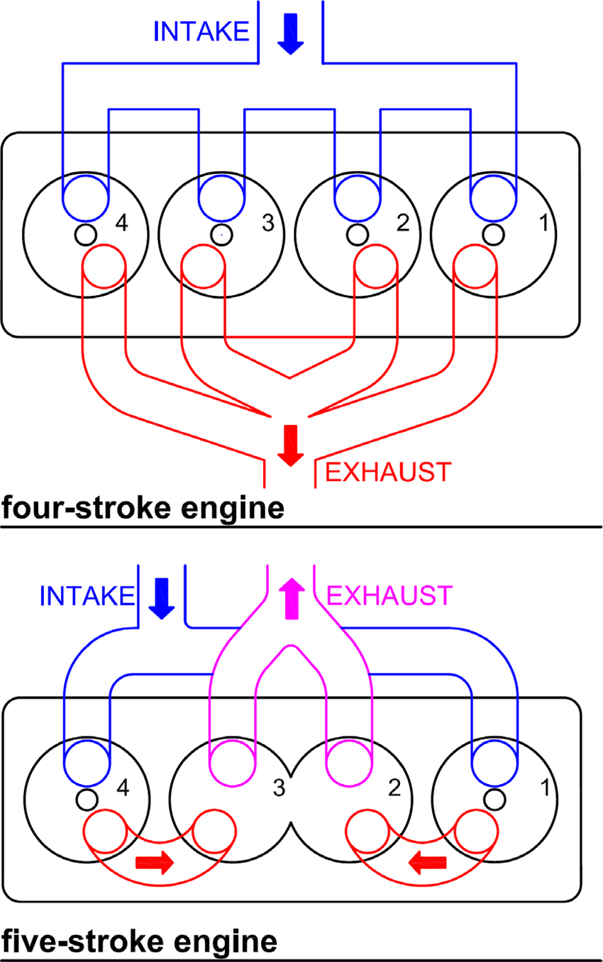hight resolution of re design of cylinder head flow to obtain five stroke operation