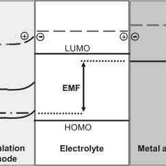 Schematic energy level diagram for lithium cell with