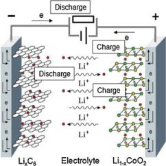 Lithium Ion Cell Diagram 2 Switch 1 Light Wiring Illustration Of Li During Operation Ions Are Shuttled Back