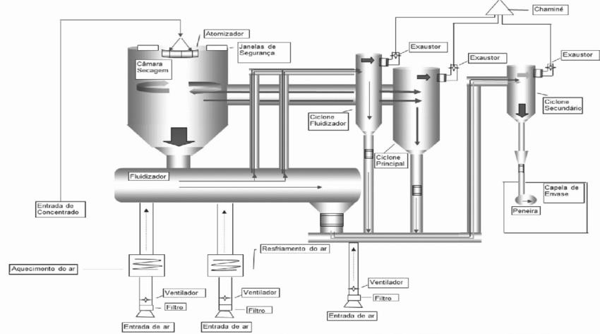 Diagrama de fluxo do processo de secagem em um spray dryer