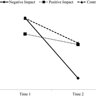 (PDF) The Effects of Positive versus Negative Impact